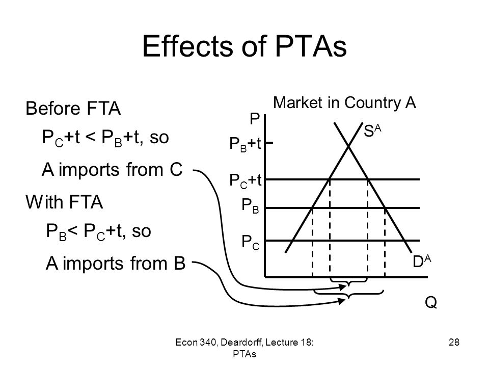 econ 340 Econ 340 at the university of delaware (ud) lecture (3 credit hours) theory, problems and policy in international trade and finance with emphasis on developments since world war ii.