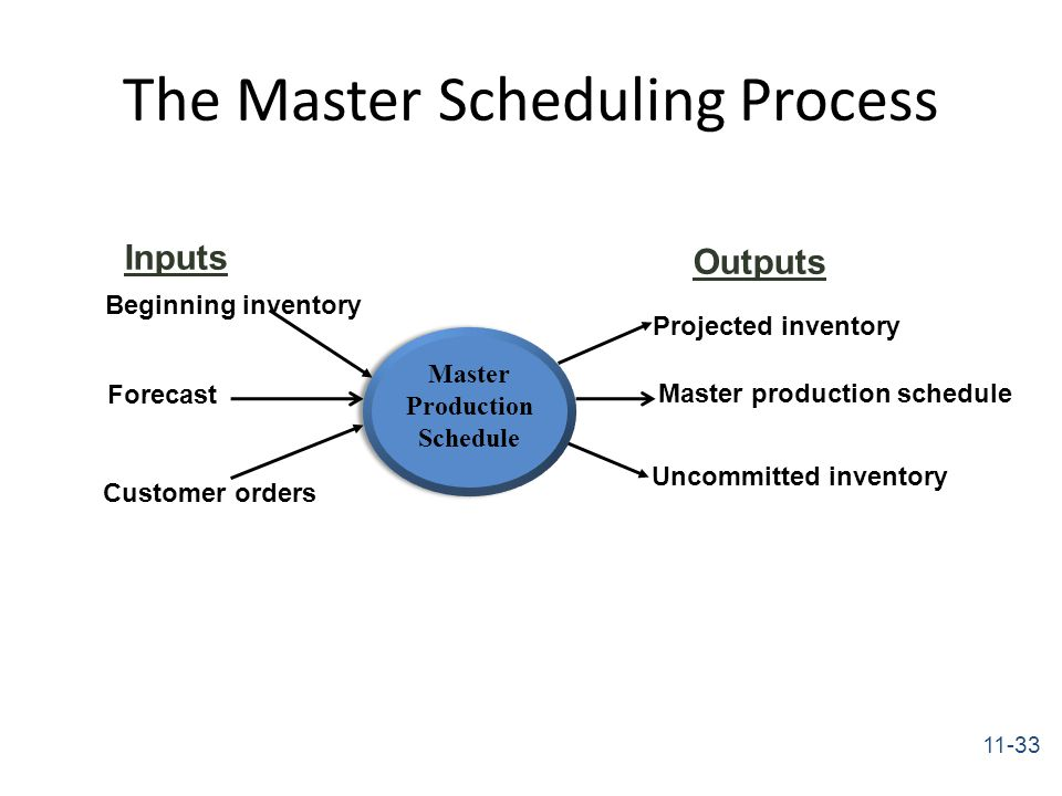 Inventory and Master Production Schedule Essay
