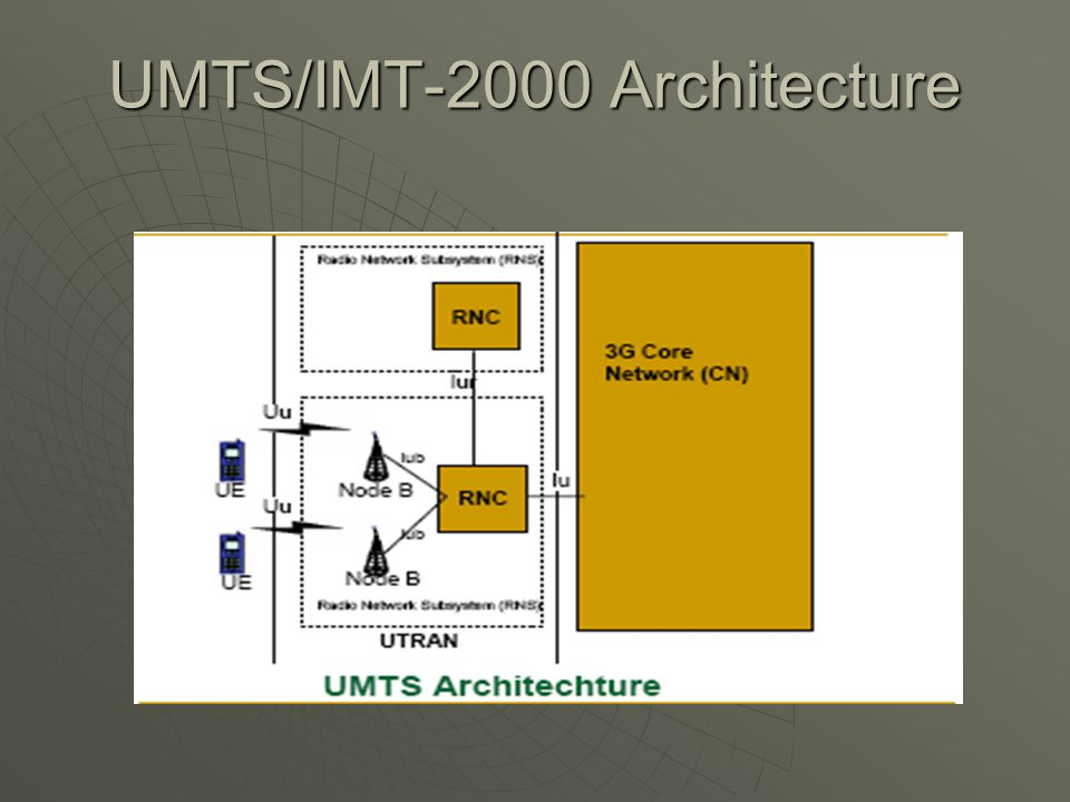 3g Wireless Systems Nachiket Mehta Wireless Networks Csg