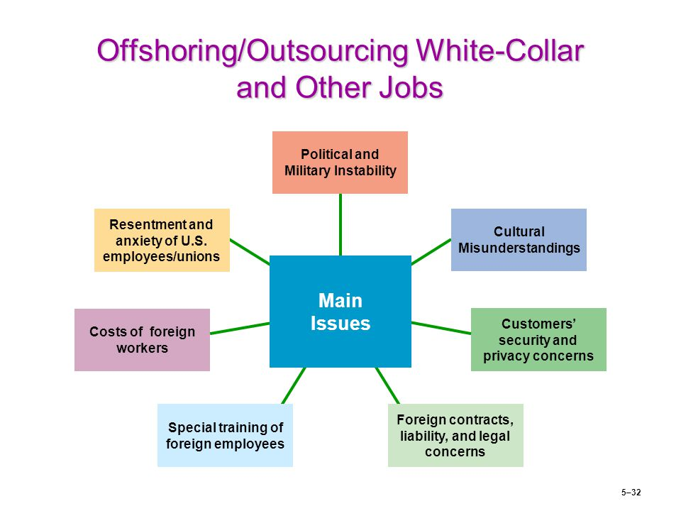 cultural issues in outsourcing pdf