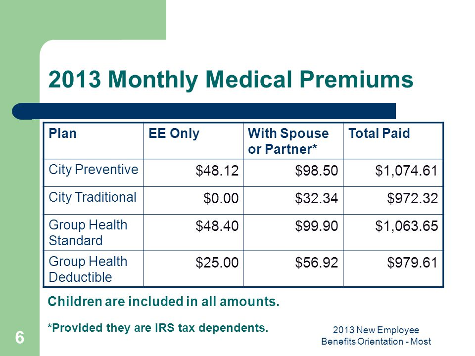 2013 Monthly Medical Premiums