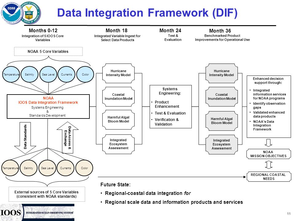 Data Integration System : Noaa integrated ocean observing system ioos ppt download