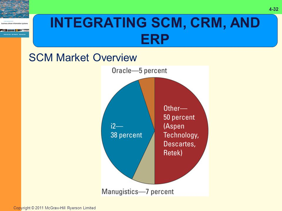 erp and scm systems complement each other How do aps, scm, and erp systems complement each other while all these systems can function alone, they provide the best results when they are used together scm and aps applications need an erp system and its centralized data stores to be able to perform analyses when changes occur in the supply, demand, or the manufacturing process—and.