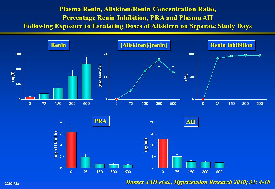 Plasma Renin, Aliskiren/Renin Concentration Ratio,