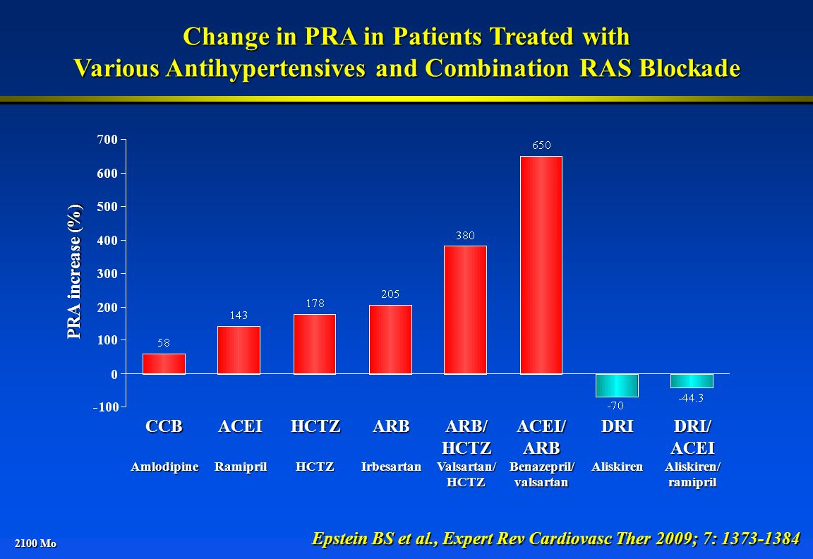 Change in PRA in Patients Treated with