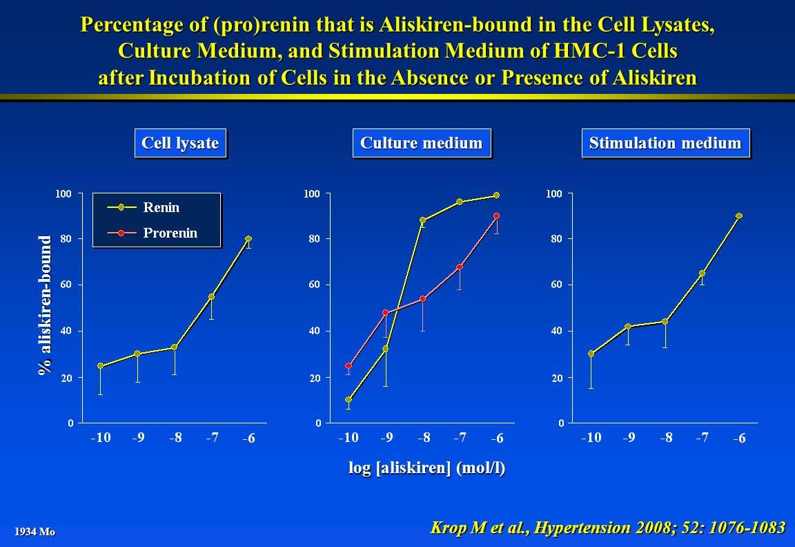 Percentage of (pro)renin that is Aliskiren-bound in the Cell Lysates,