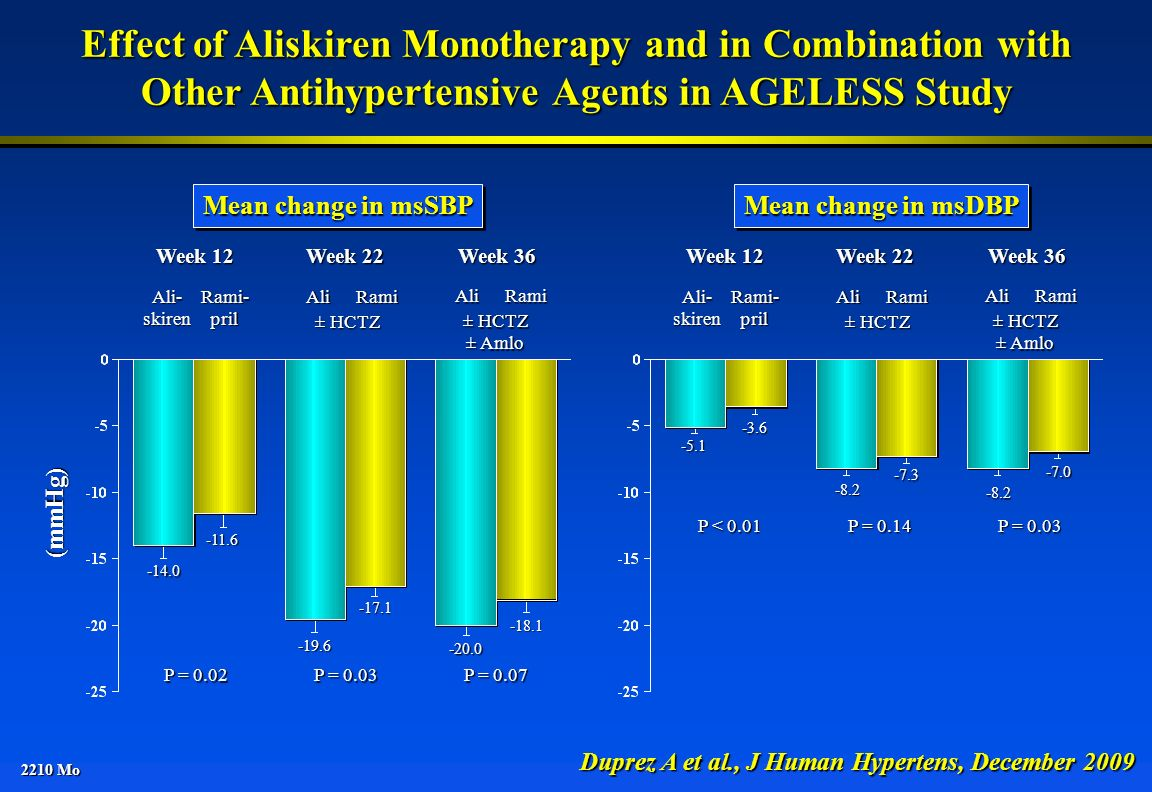 Effect of Aliskiren Monotherapy and in Combination with Other Antihypertensive Agents in AGELESS Study