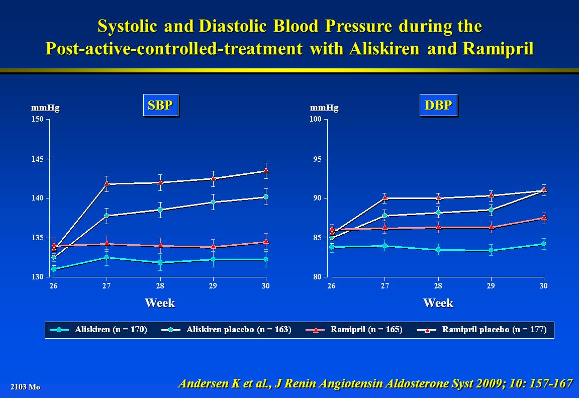 Systolic and Diastolic Blood Pressure during the