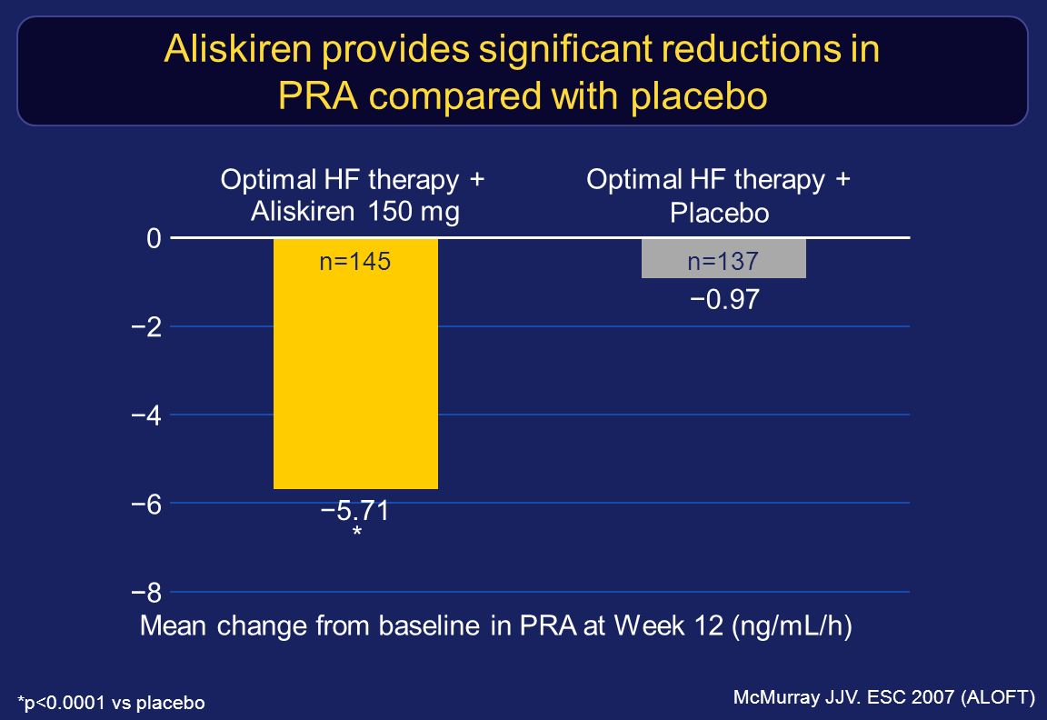 Aliskiren provides significant reductions in PRA compared with placebo