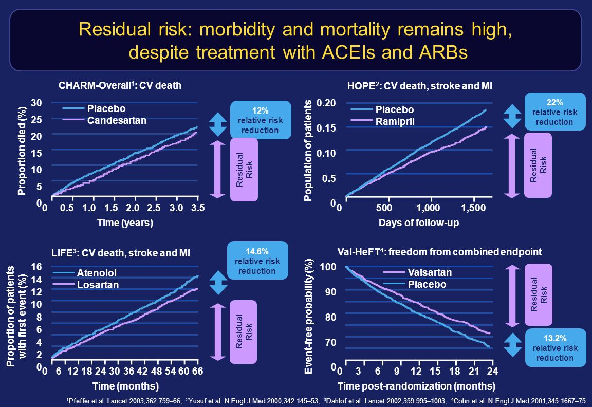 Residual risk: morbidity and mortality remains high, despite treatment with ACEIs and ARBs