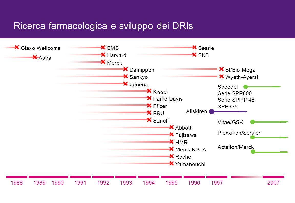 Ricerca farmacologica e sviluppo dei DRIs
