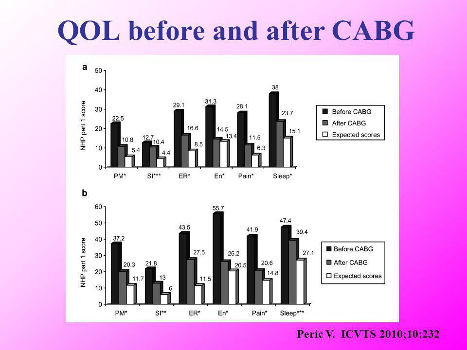 QOL before and after CABG