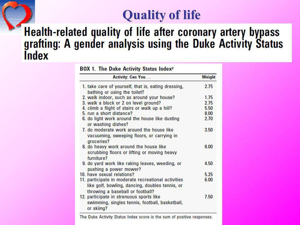 Quality of life 15