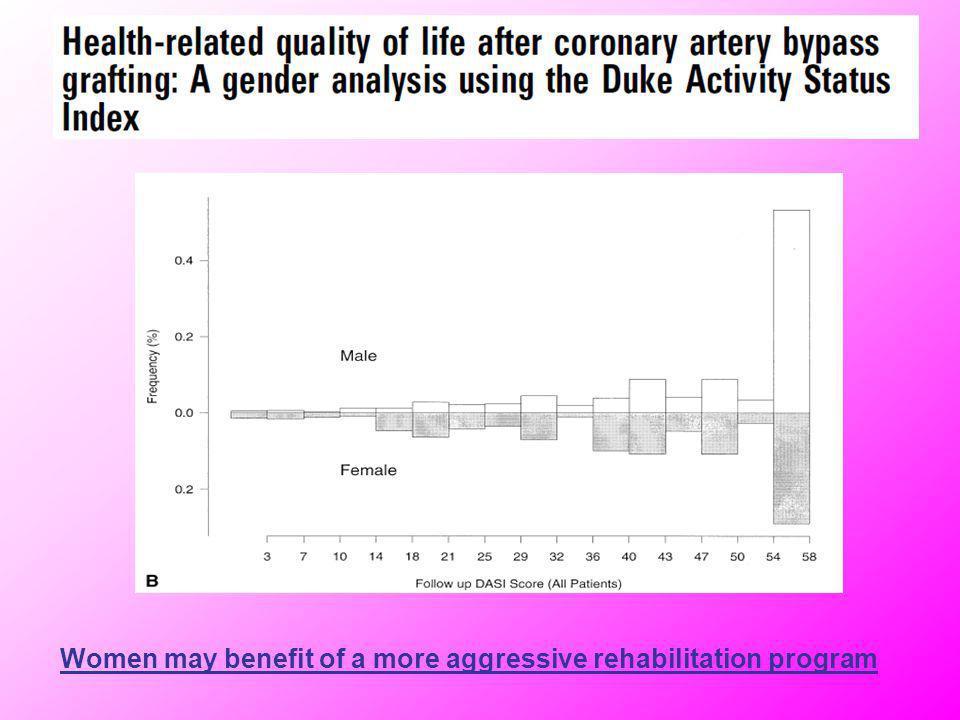 Women may benefit of a more aggressive rehabilitation program