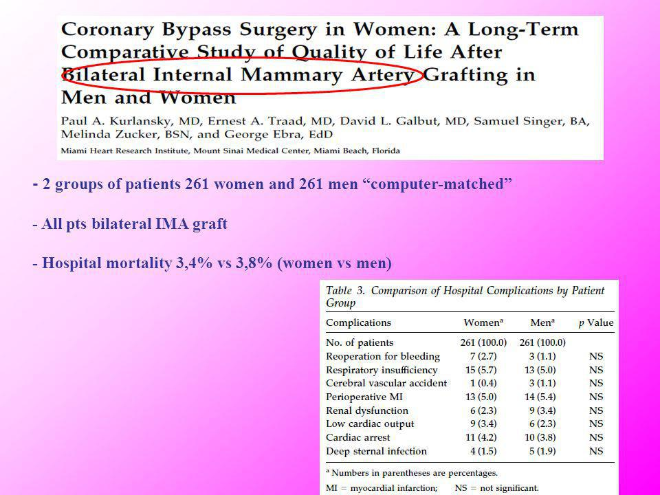 - 2 groups of patients 261 women and 261 men computer-matched