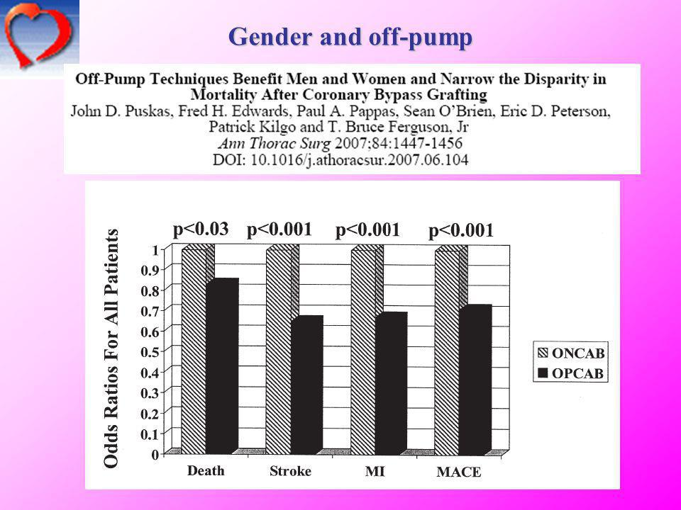Gender and off-pump 22