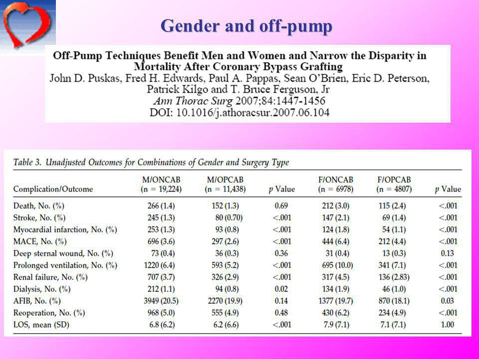 Gender and off-pump 23