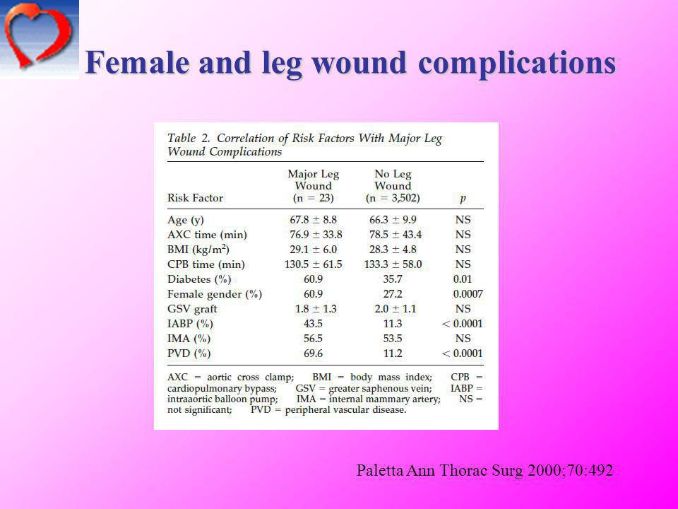 Female and leg wound complications