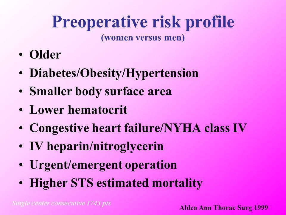 Preoperative risk profile (women versus men)