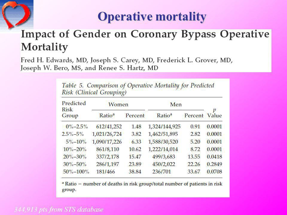Operative mortality 344,913 pts from STS database 5