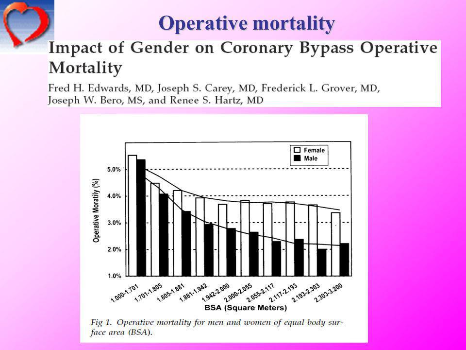 Operative mortality 6