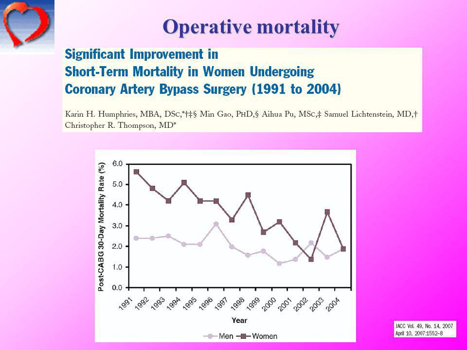 Operative mortality 7