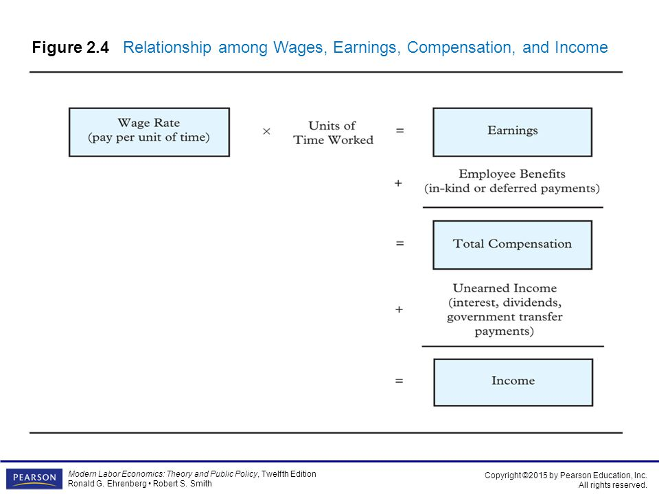 relationship between productivity and the wages earned by an employee