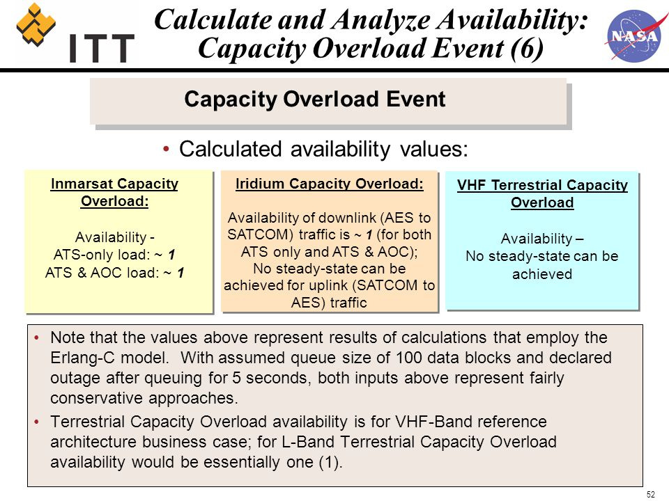 Satcom Availability Analysis Ppt Download