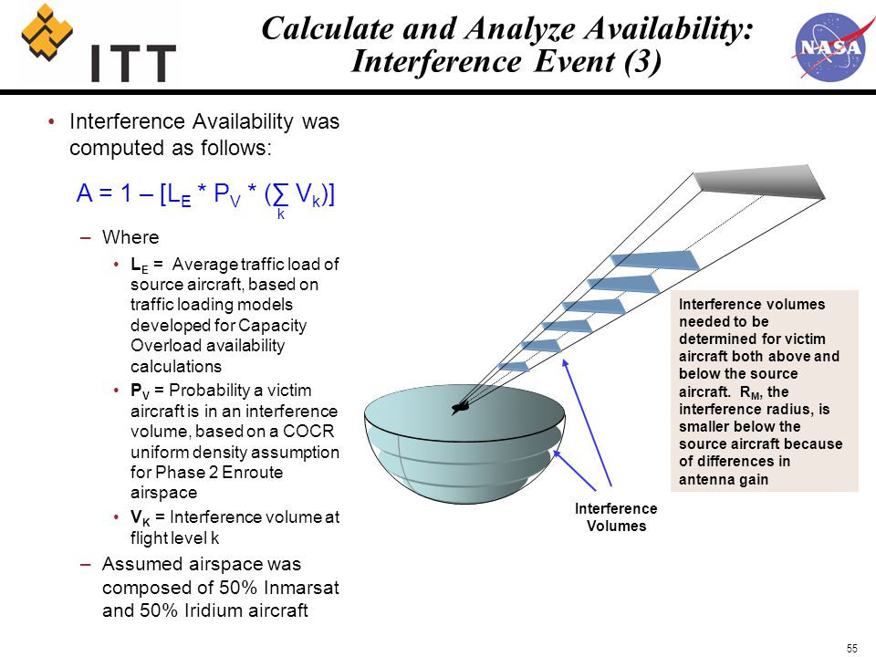 Satcom availability analysis ppt download Meeting space calculator