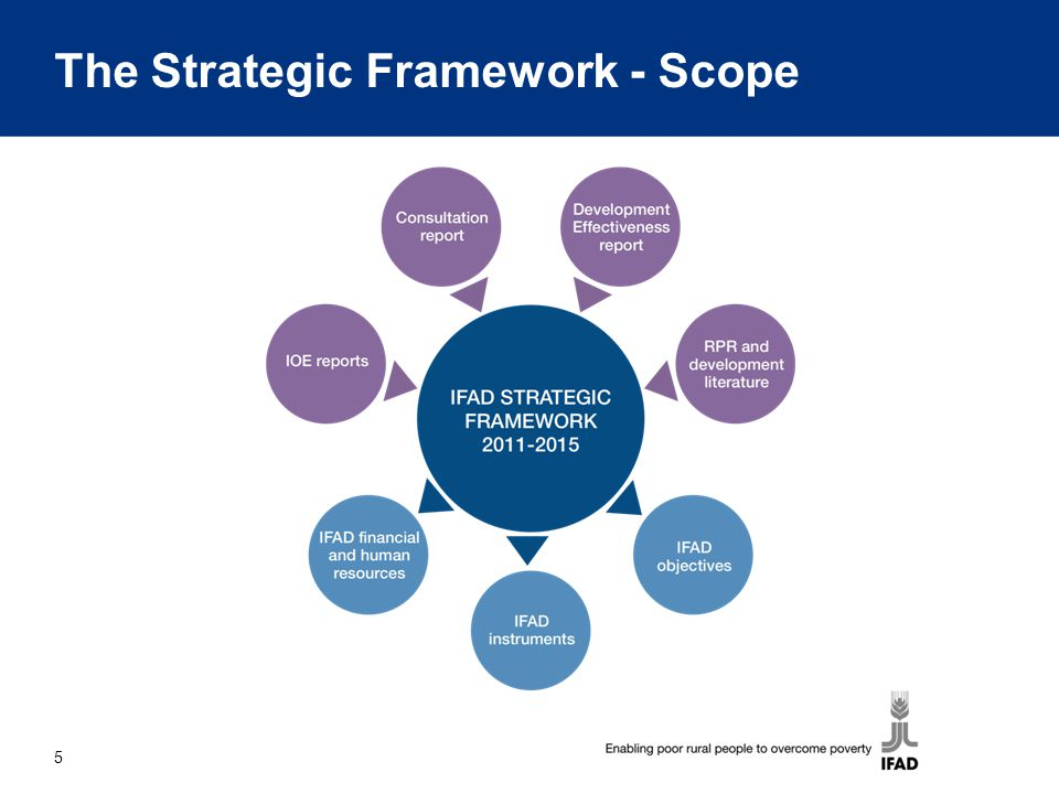 the strategic framework of amazon online Let's start with a framework in mind amazon, the pipe amazon started out as a pipe establishing the online store model, it managed the producer role itself by sourcing products, managing inventory and referencing the three-part framework mentioned above, amazon extended its platform in the following ways.