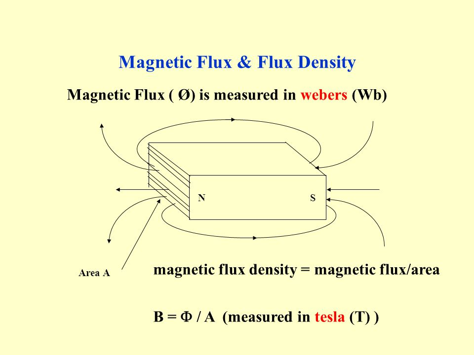 magnetic flux density - photo #6
