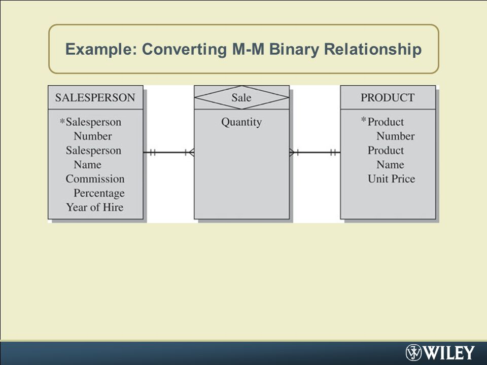 Example: Converting M-M Binary Relationship