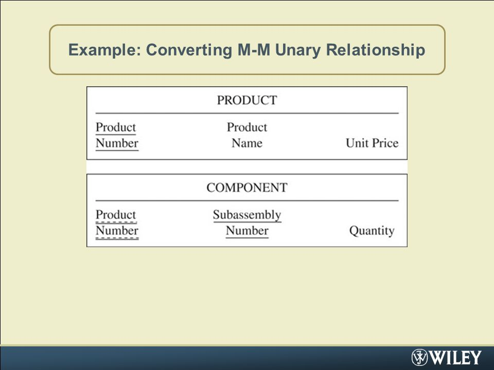 Example: Converting M-M Unary Relationship