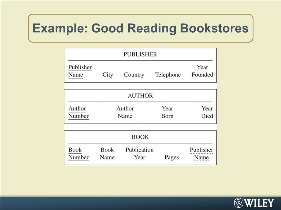 Example: Good Reading Bookstores