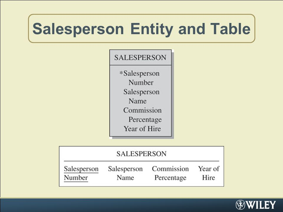 Salesperson Entity and Table