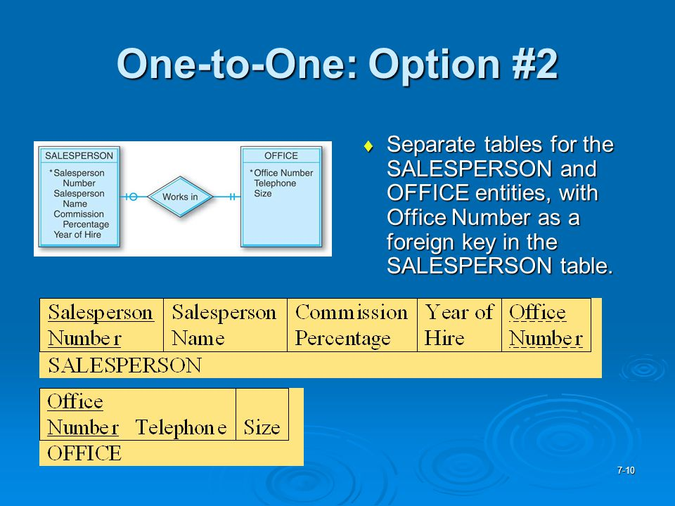 One-to-One: Option #2 Separate tables for the SALESPERSON and OFFICE entities, with Office Number as a foreign key in the SALESPERSON table.