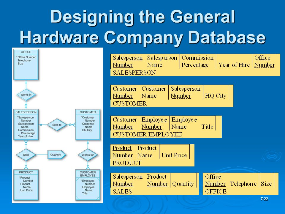 Designing the General Hardware Company Database