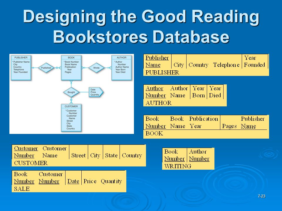Designing the Good Reading Bookstores Database