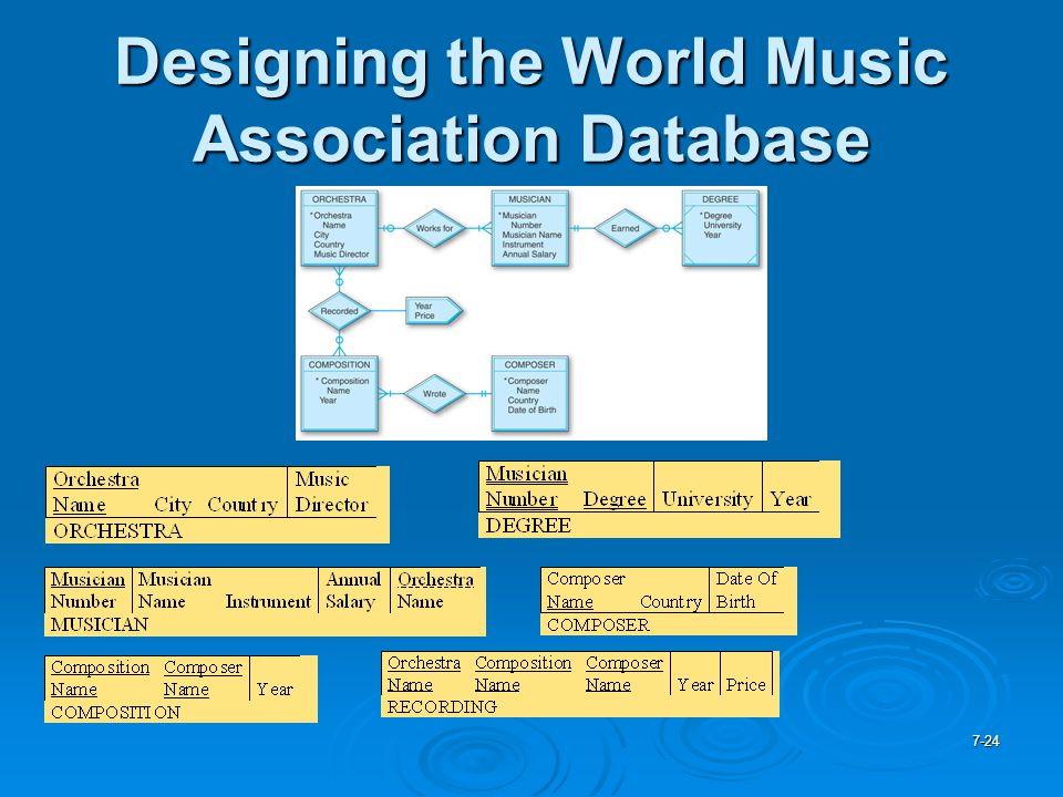 Designing the World Music Association Database
