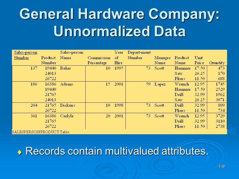 General Hardware Company: Unnormalized Data