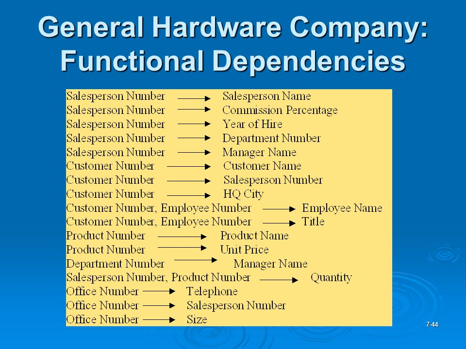 General Hardware Company: Functional Dependencies