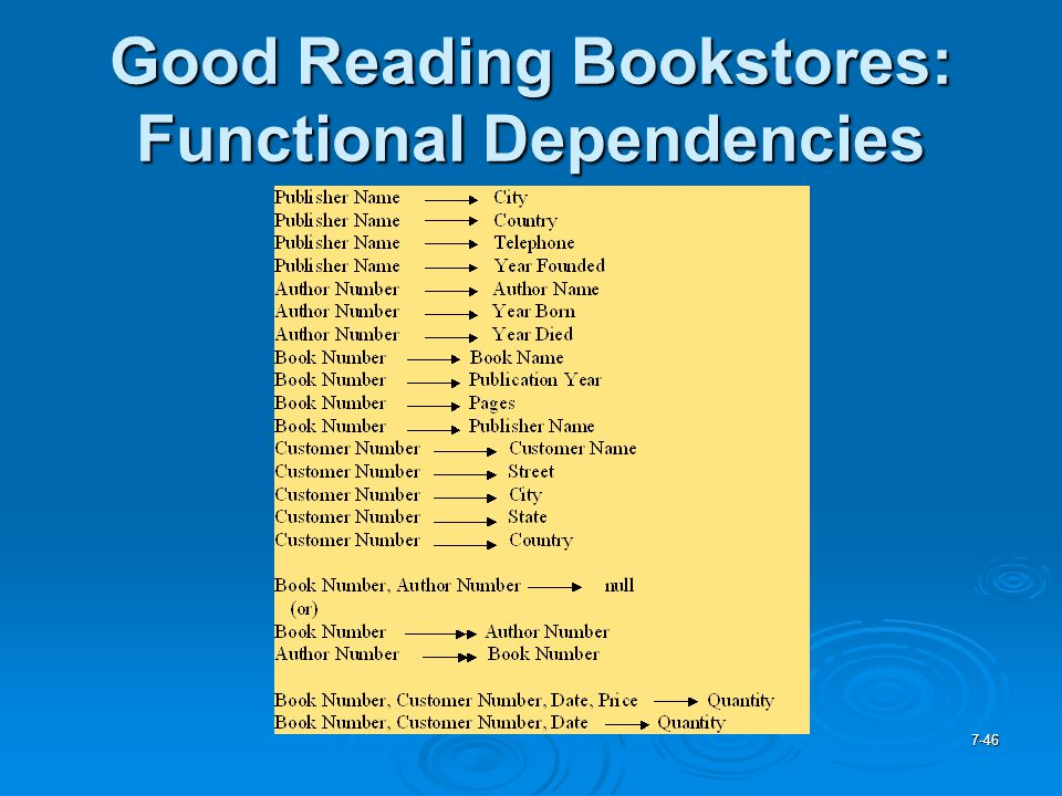 Good Reading Bookstores: Functional Dependencies