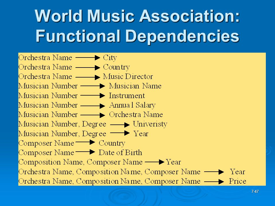 World Music Association: Functional Dependencies