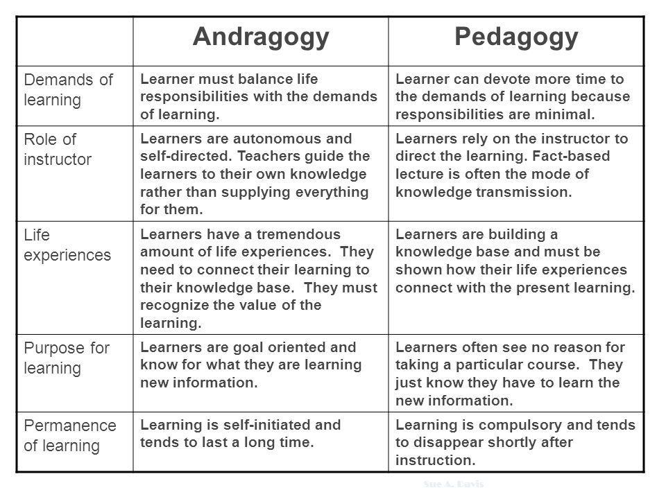 andragogy and self directed learning Theories about how adults learn: andragogy, experiential learning, self-directed  learning, transformational learning, and neuroscience 1 start with experience.