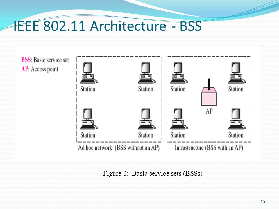 Chapter 8 wireless services part 2 wireless lan ppt for Ieee 802 11 architecture