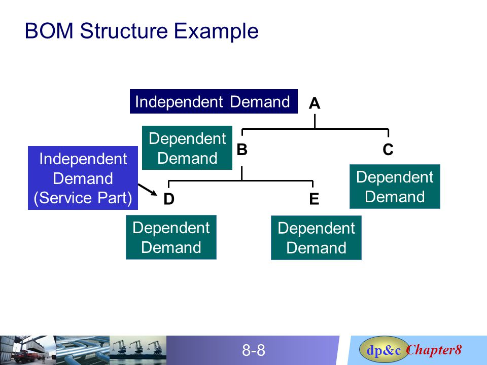 independent and dependent demand Demand respectively  this presentation elaborates the methods of estimating price and income elasticity of demand  both dependent and independent variables.