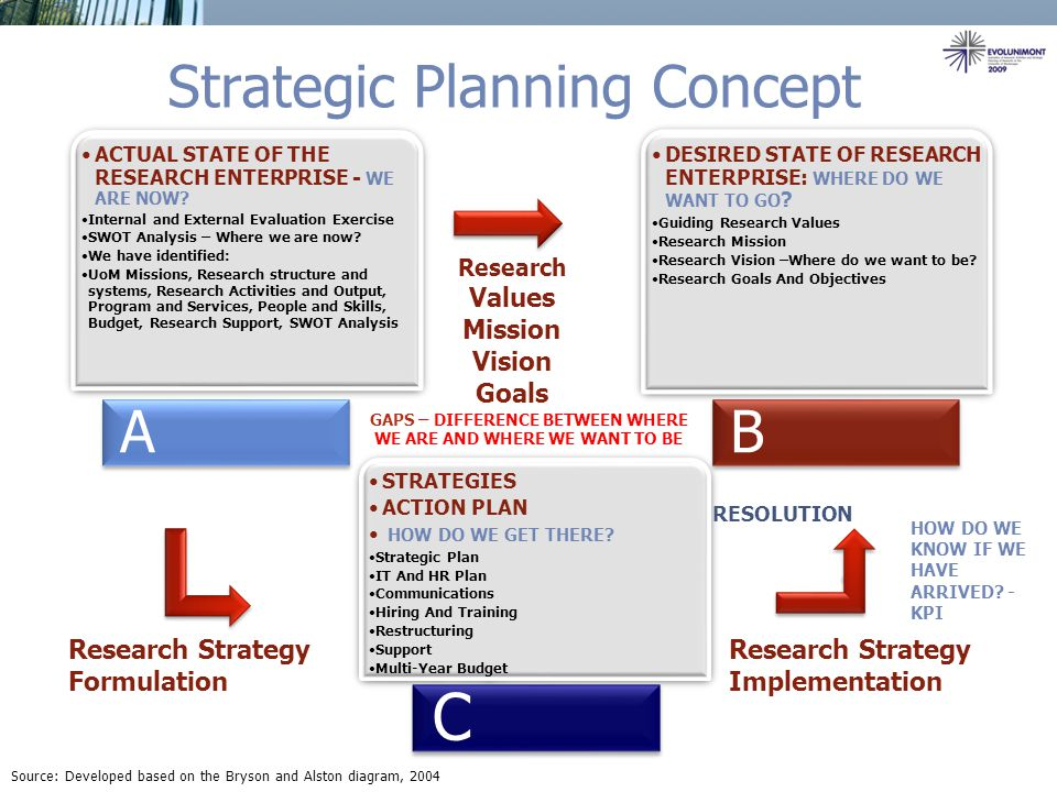 strategy research The foundation of the research strategy advice you will hear in this presentation is the researcher's notebook this notebook is used to keep track of your sources, develop a.