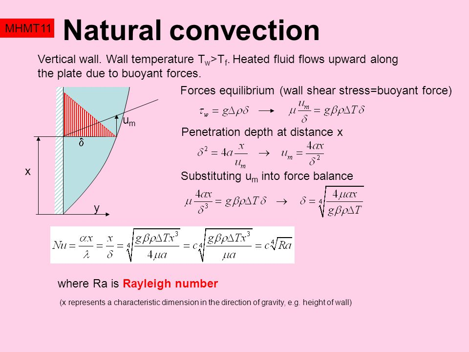 Natural convection MHMT11