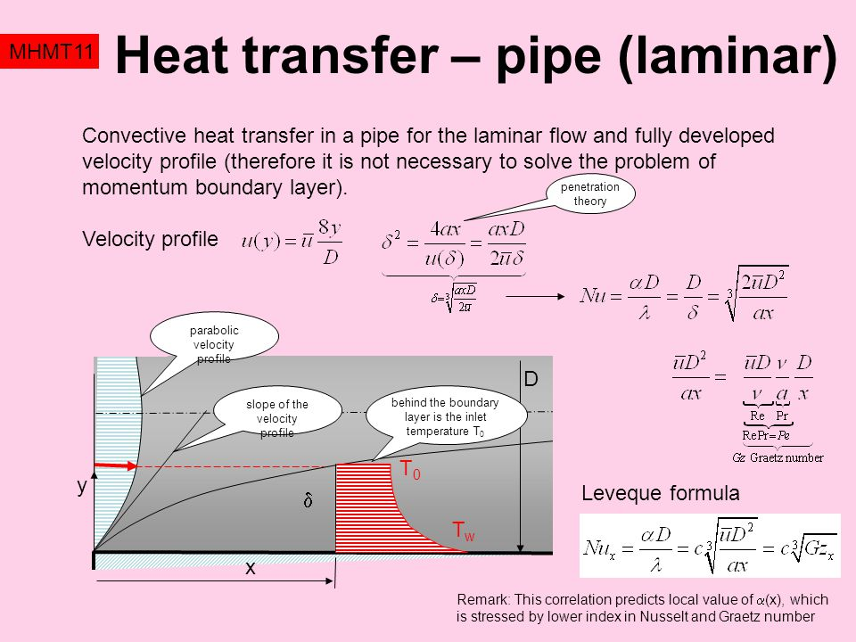 Heat transfer – pipe (laminar)