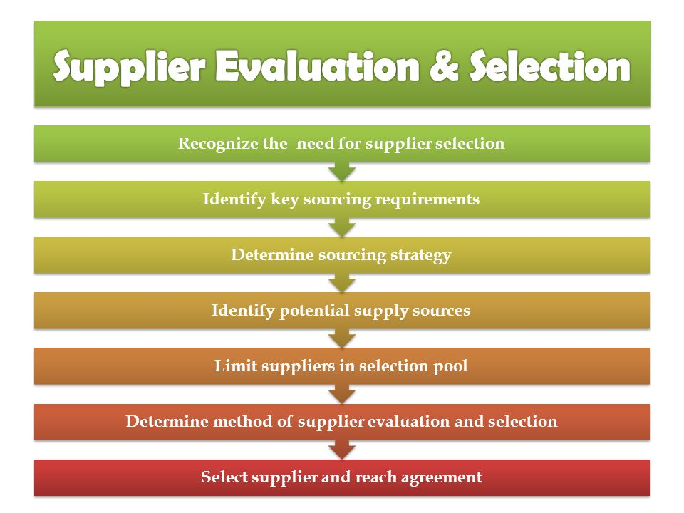 strategy evaluation and selection How to evaluate corporate strategy making an evaluation is your strategy right the time horizon is also important because of its impact on the selection of.